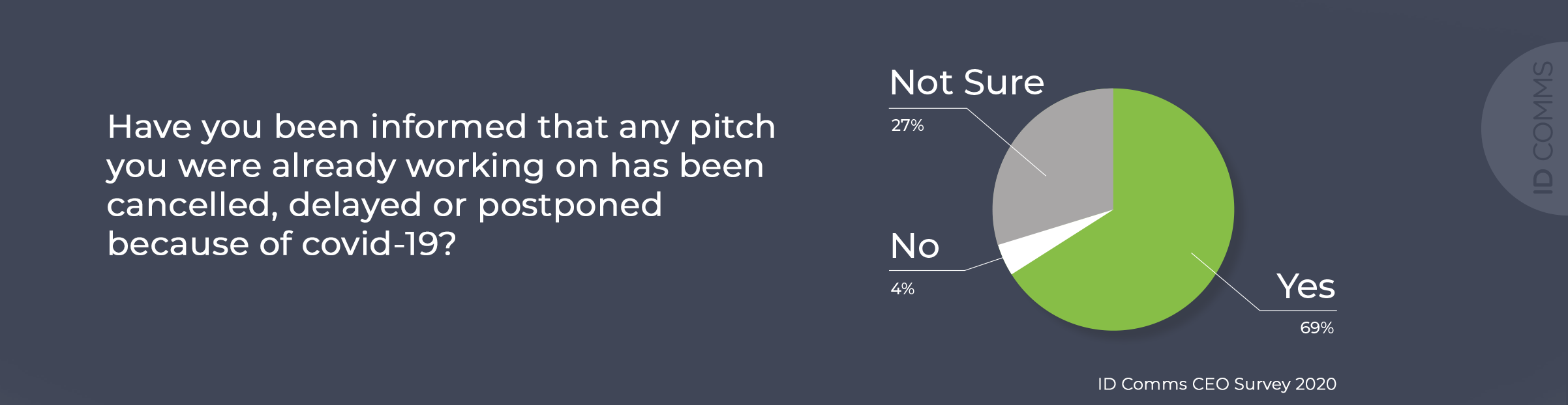 ID Comms CEO survey question 1-2