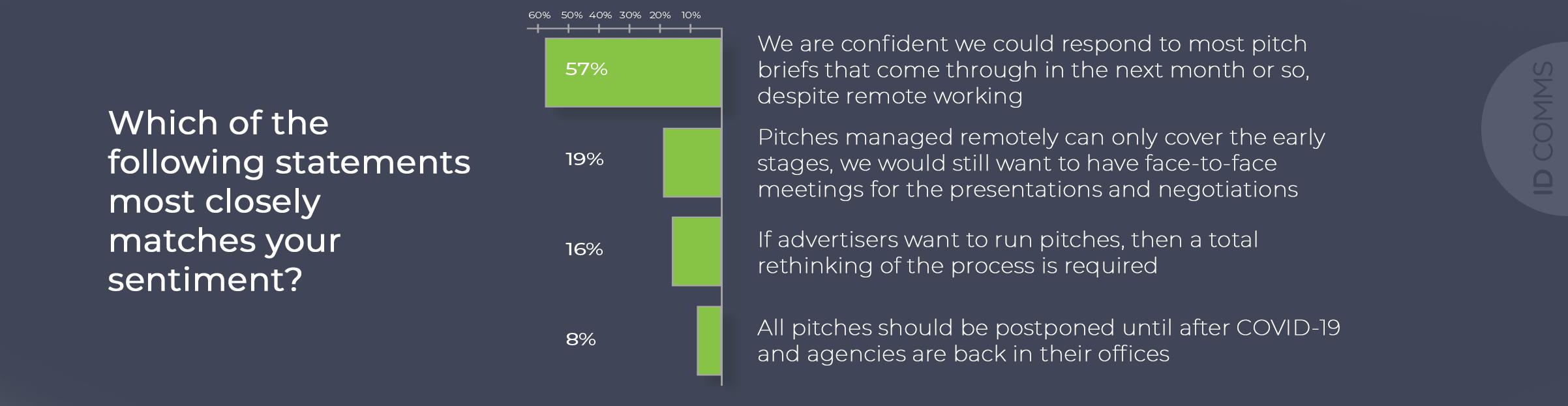 ID Comms CEO survey question 2
